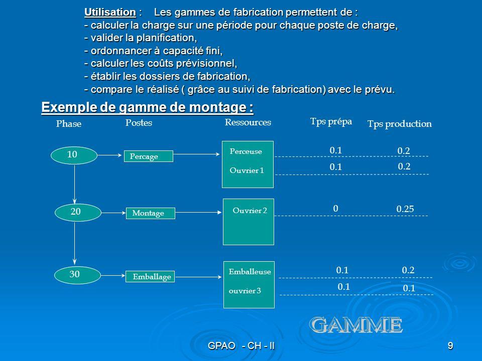 GPAO - CH - II9 Utilisation : Les gammes de fabrication permettent de : - calculer la charge sur une période pour chaque poste de charge, - valider la