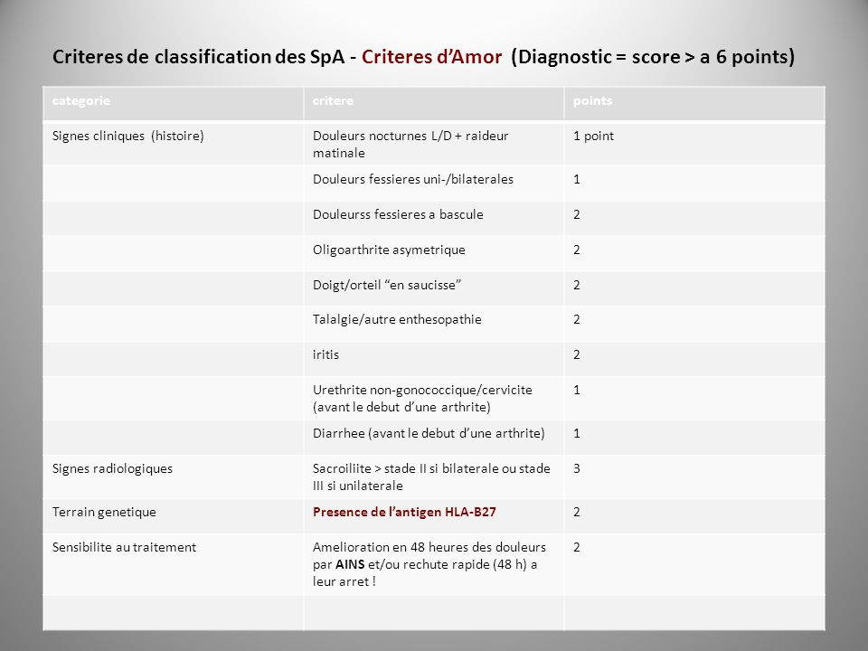 Criteres de classification des SpA - Criteres dAmor (Diagnostic = score > a 6 points) categoriecriterepoints Signes cliniques (histoire)Douleurs noctu