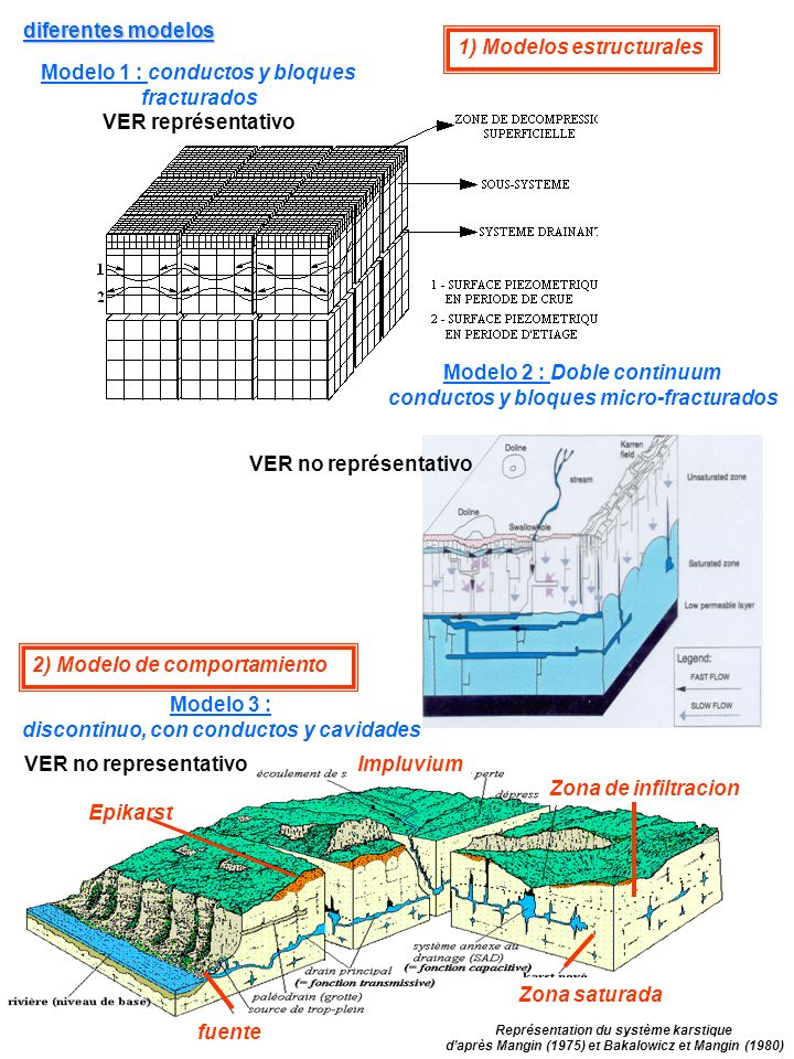 Modelo 1 : conductos y bloques fracturados VER représentativo diferentes modelos 1) Modelos estructurales Modelo 2 : Doble continuum conductos y bloqu