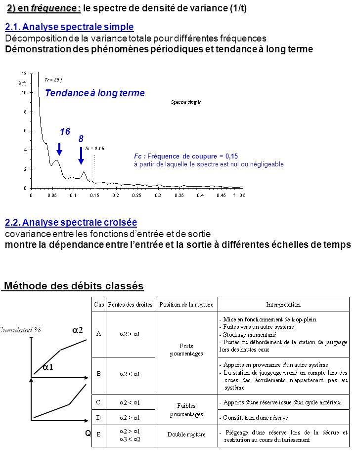 Analyse de la courbe de récession (Mangin, 1971) Q = Q inf + Q ZN Q = Q ZN = Q R0 e - t Loi de Maillet = coef.