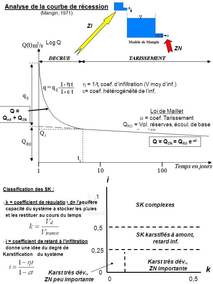Analyse de la courbe de récession (Mangin, 1971) Q = Q inf + Q ZN Q = Q ZN = Q R0 e - t Loi de Maillet = coef. Tarissement Q RO = Vol. réserves, écoul