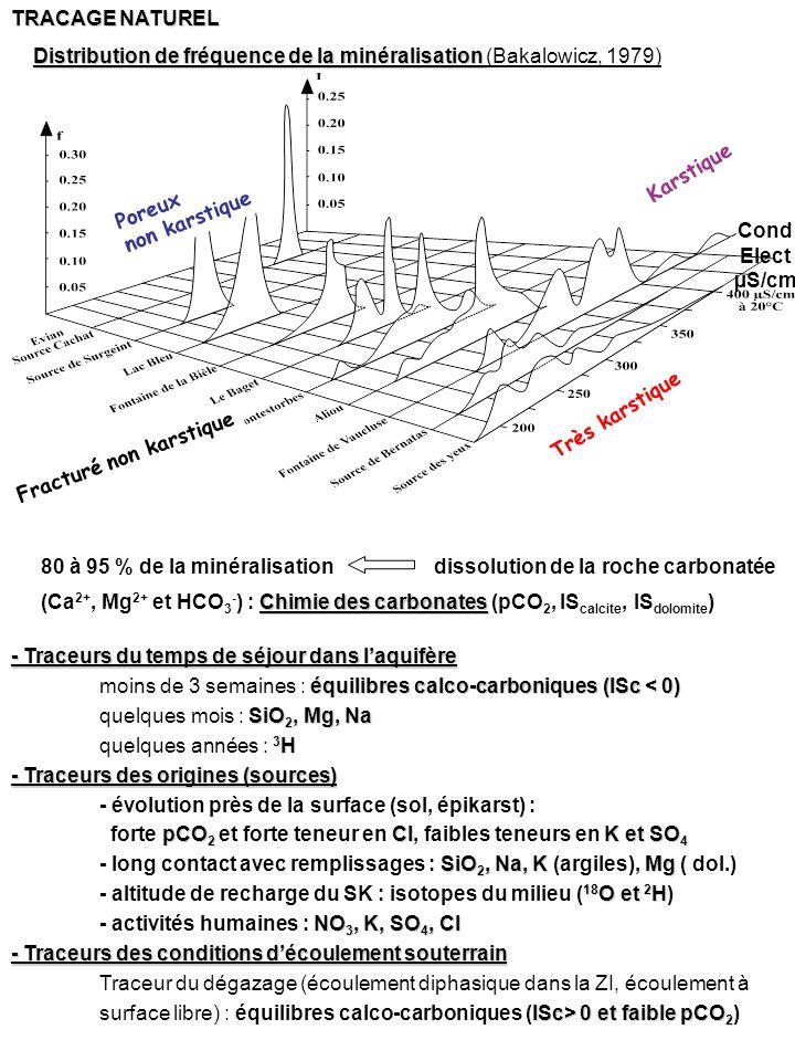 Distribution de fréquence de la minéralisation Distribution de fréquence de la minéralisation (Bakalowicz, 1979) Poreux non karstique Fracturé non kar