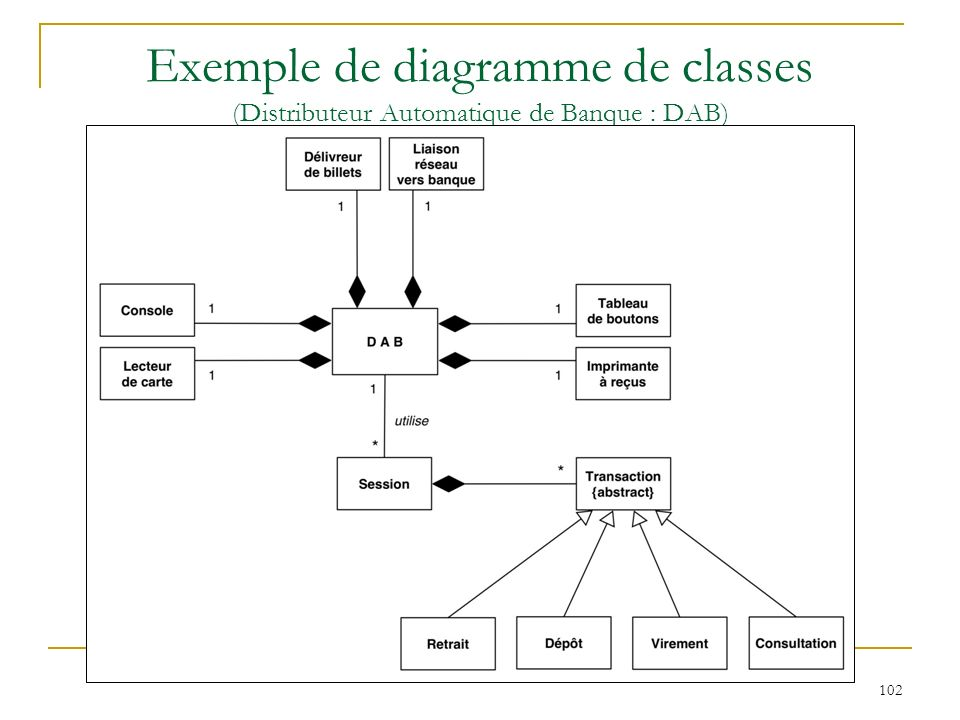 102 Exemple de diagramme de classes (Distributeur Automatique de Banque : DAB)