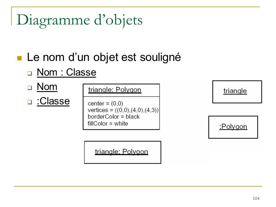 104 Diagramme dobjets Le nom dun objet est souligné Nom : Classe Nom :Classe