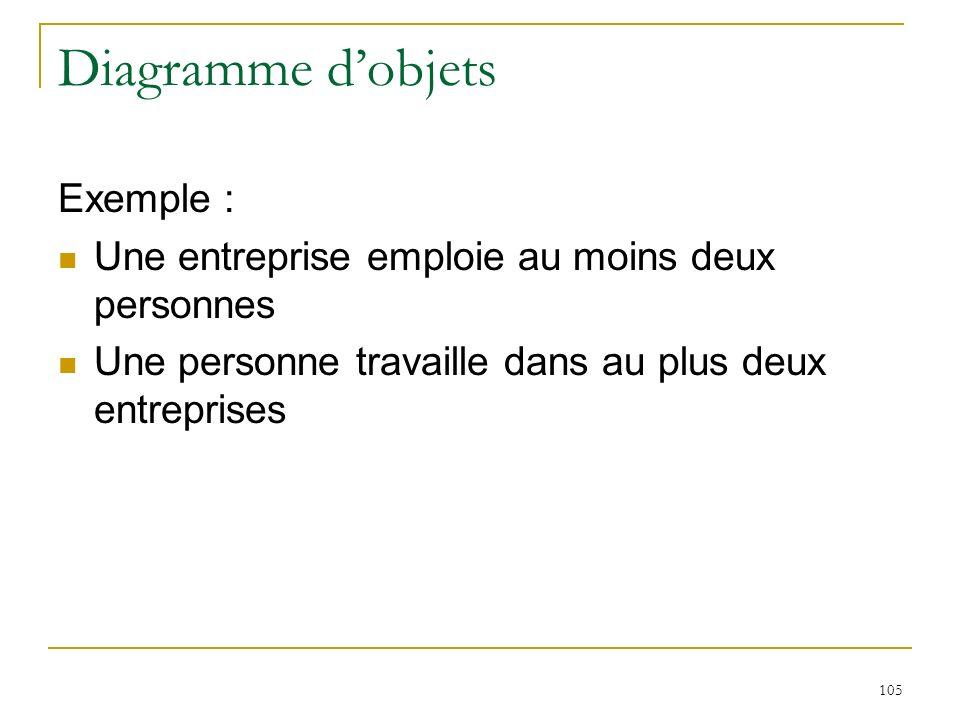 105 Diagramme dobjets Exemple : Une entreprise emploie au moins deux personnes Une personne travaille dans au plus deux entreprises