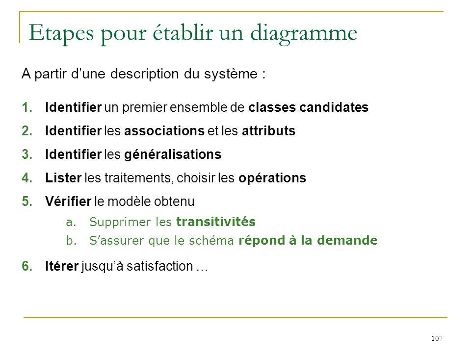 107 Etapes pour établir un diagramme A partir dune description du système : 1.Identifier un premier ensemble de classes candidates 2.Identifier les as