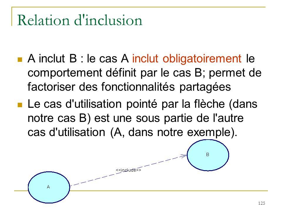 125 Relation d'inclusion A inclut B : le cas A inclut obligatoirement le comportement définit par le cas B; permet de factoriser des fonctionnalités p
