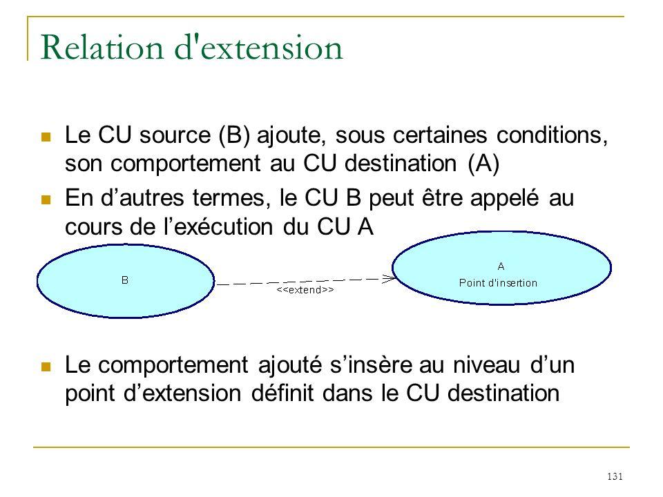 131 Relation d'extension Le CU source (B) ajoute, sous certaines conditions, son comportement au CU destination (A) En dautres termes, le CU B peut êt