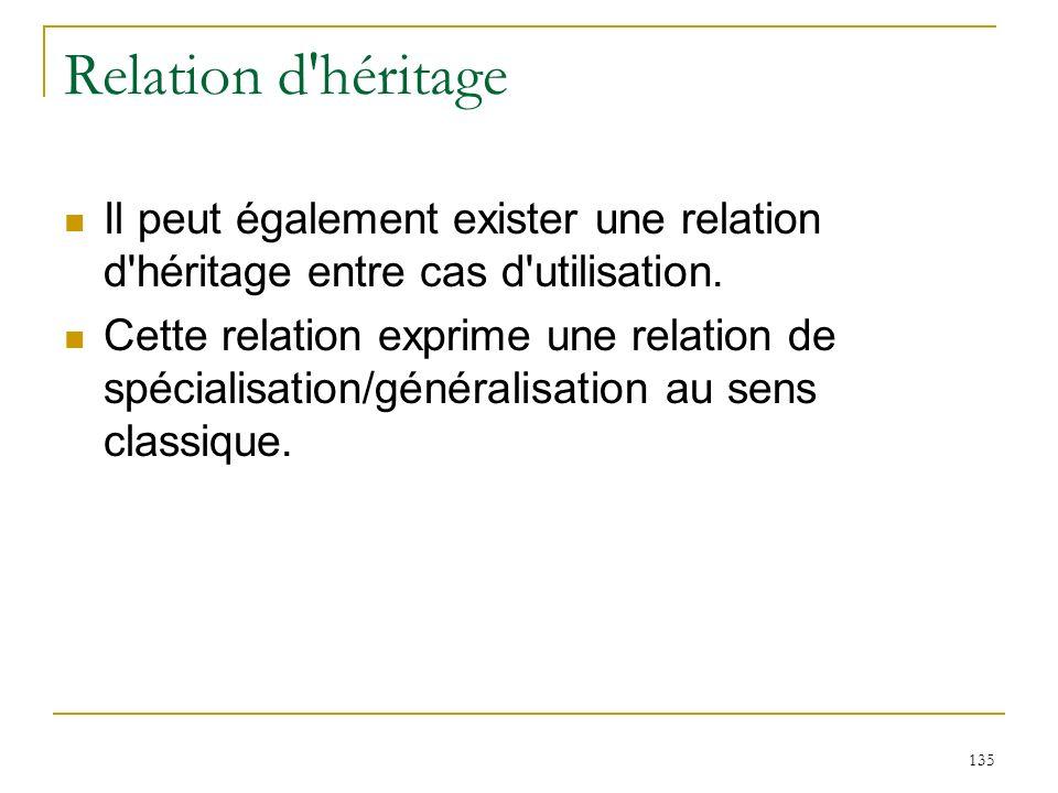 135 Relation d'héritage Il peut également exister une relation d'héritage entre cas d'utilisation. Cette relation exprime une relation de spécialisati