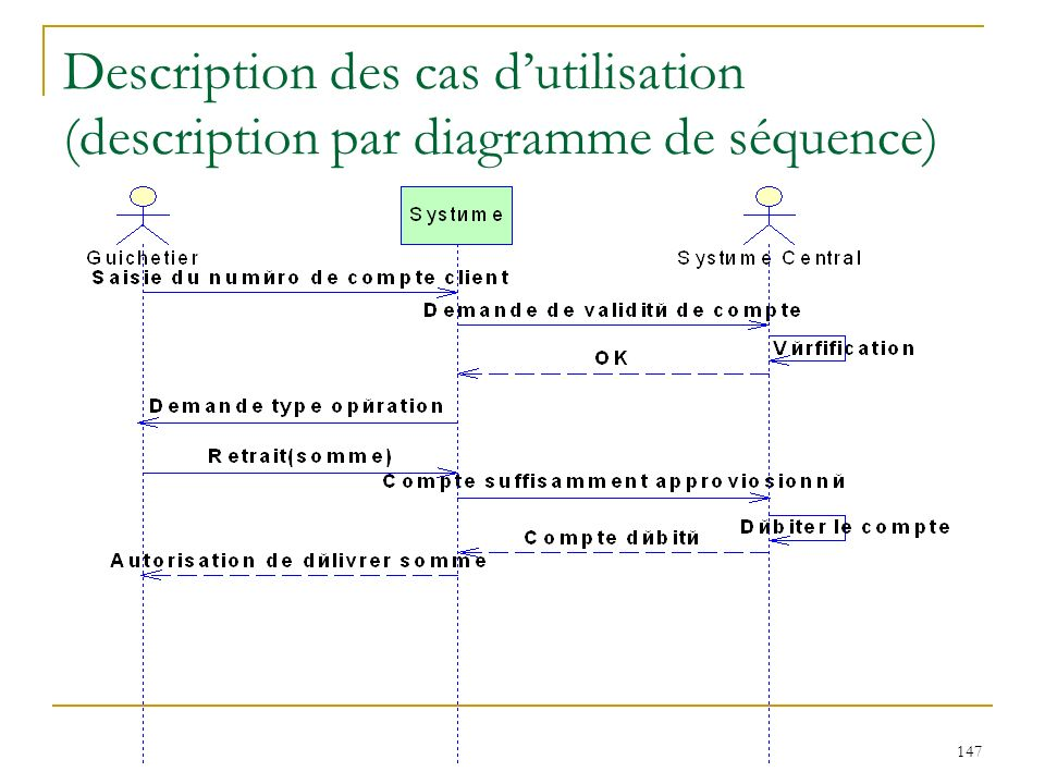 147 Description des cas dutilisation (description par diagramme de séquence)