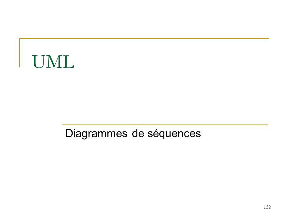 152 UML Diagrammes de séquences