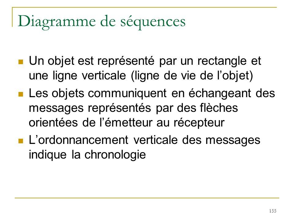 155 Diagramme de séquences Un objet est représenté par un rectangle et une ligne verticale (ligne de vie de lobjet) Les objets communiquent en échange