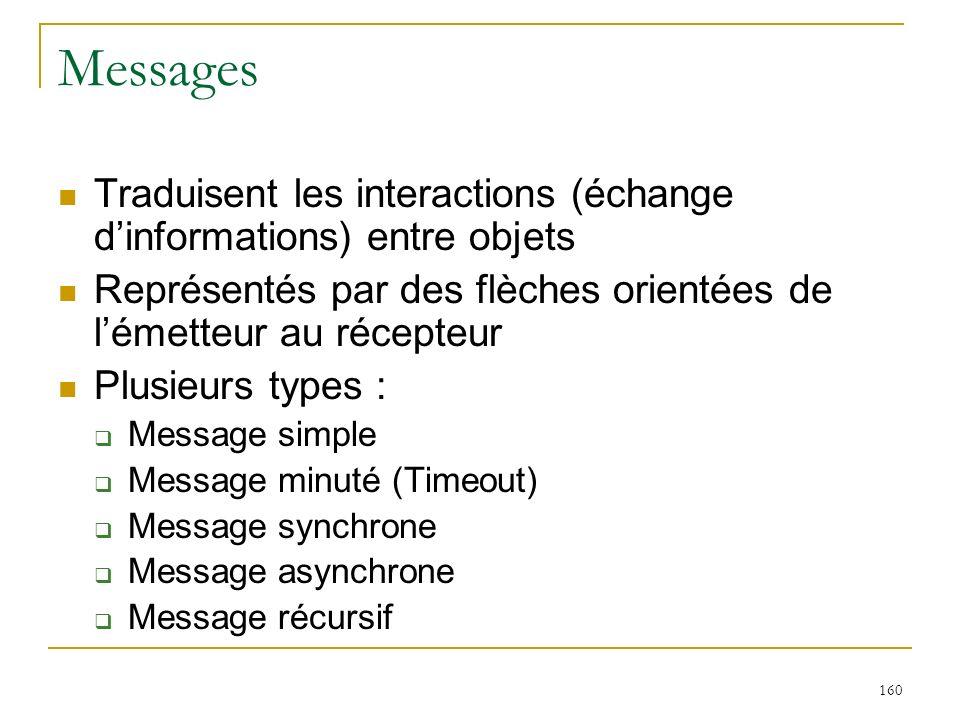 160 Messages Traduisent les interactions (échange dinformations) entre objets Représentés par des flèches orientées de lémetteur au récepteur Plusieur