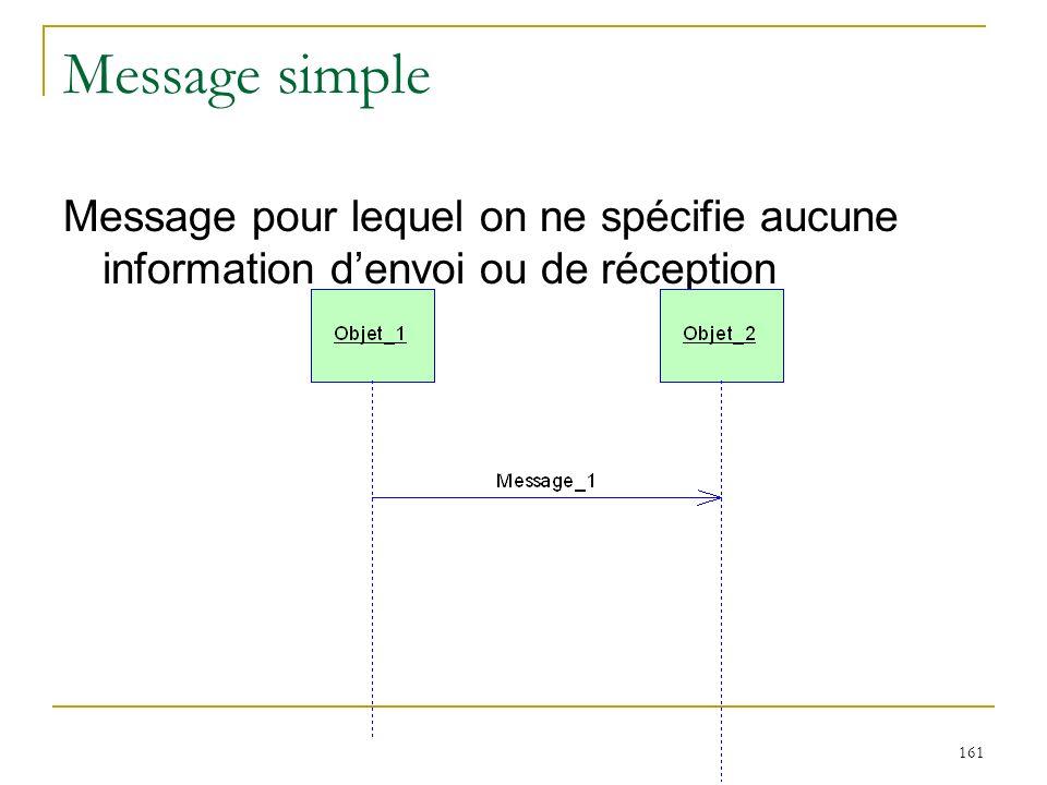 161 Message simple Message pour lequel on ne spécifie aucune information denvoi ou de réception