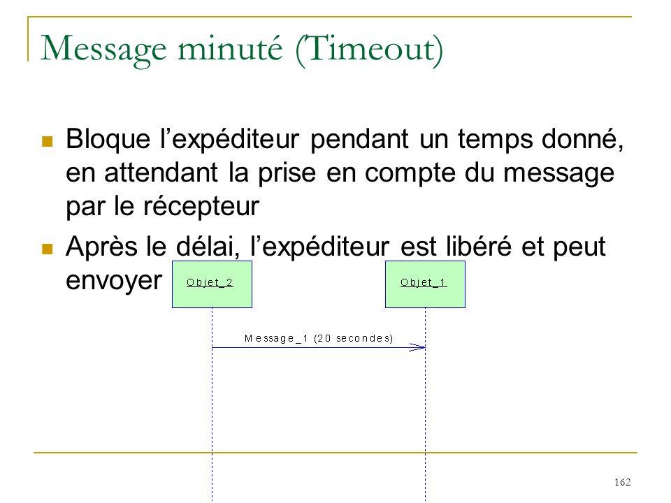 162 Message minuté (Timeout) Bloque lexpéditeur pendant un temps donné, en attendant la prise en compte du message par le récepteur Après le délai, le