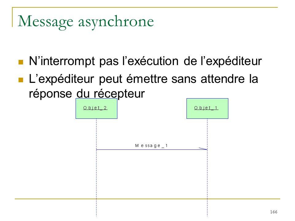166 Message asynchrone Ninterrompt pas lexécution de lexpéditeur Lexpéditeur peut émettre sans attendre la réponse du récepteur