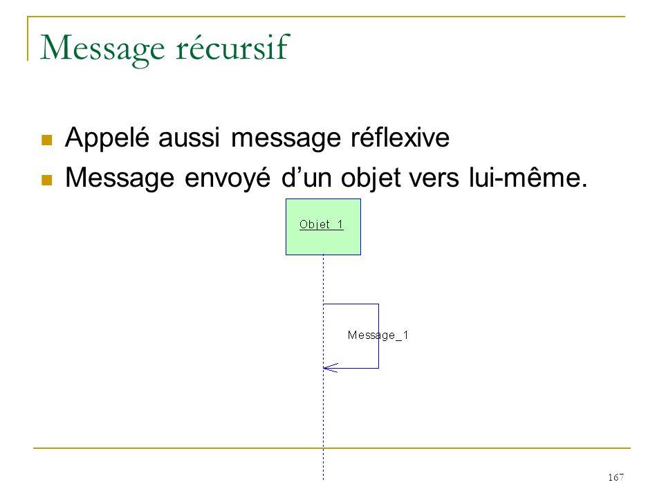 167 Message récursif Appelé aussi message réflexive Message envoyé dun objet vers lui-même.