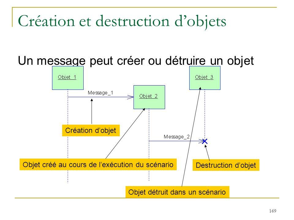 169 Création et destruction dobjets Un message peut créer ou détruire un objet Création dobjet Destruction dobjet Objet créé au cours de lexécution du