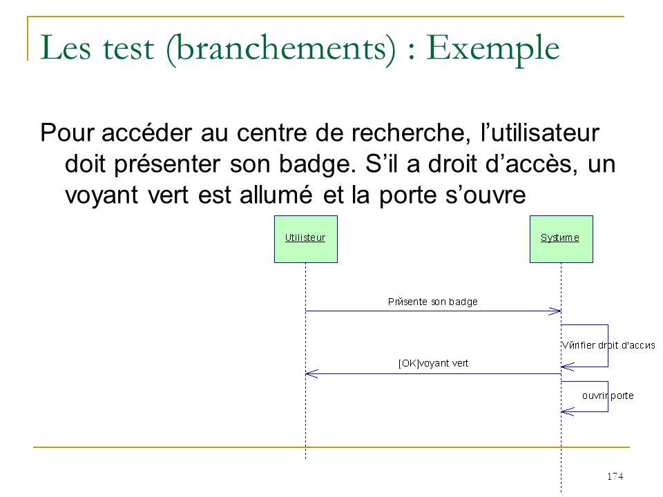 174 Les test (branchements) : Exemple Pour accéder au centre de recherche, lutilisateur doit présenter son badge. Sil a droit daccès, un voyant vert e
