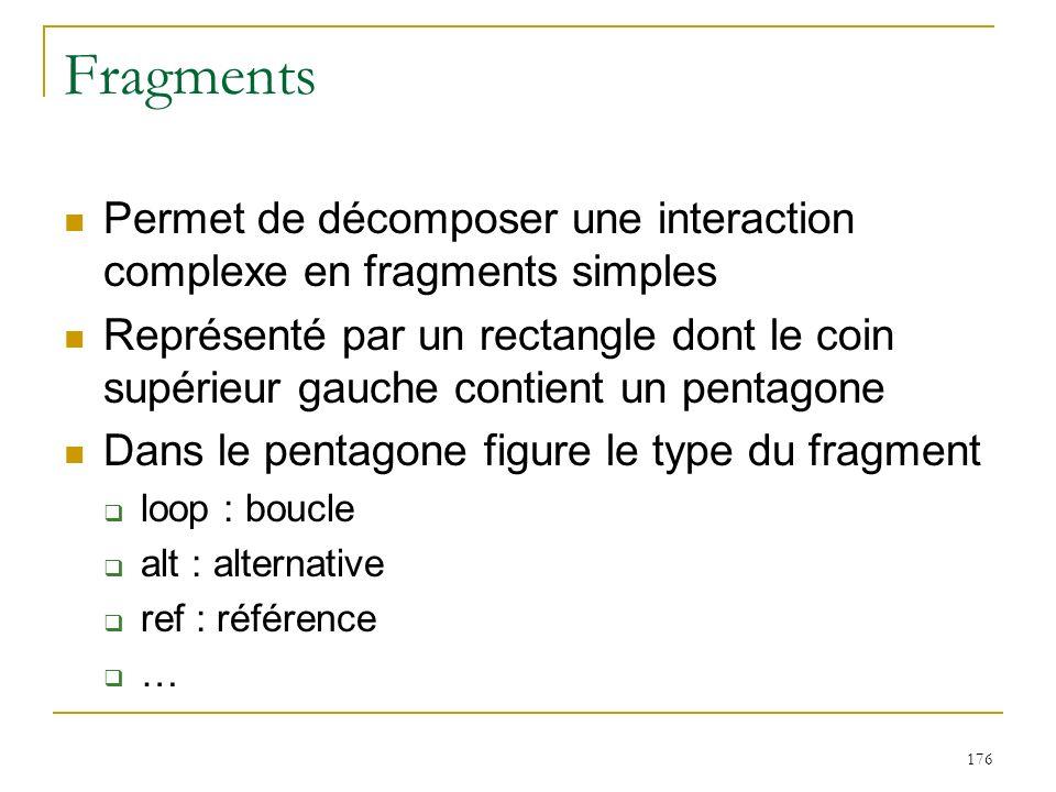 176 Fragments Permet de décomposer une interaction complexe en fragments simples Représenté par un rectangle dont le coin supérieur gauche contient un
