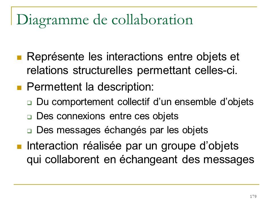 179 Diagramme de collaboration Représente les interactions entre objets et relations structurelles permettant celles-ci. Permettent la description: Du