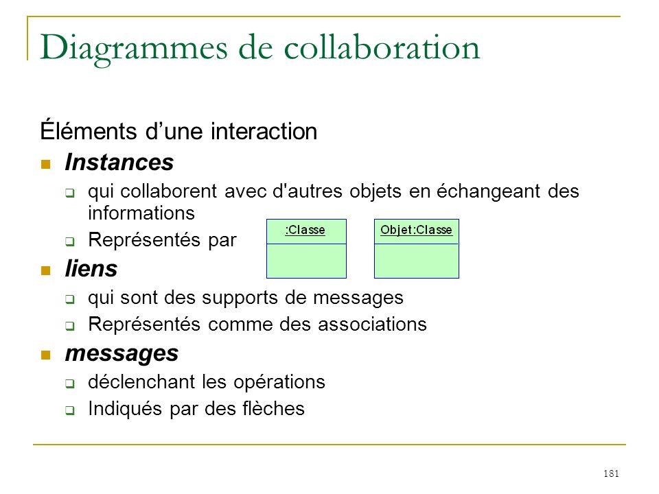 181 Diagrammes de collaboration Éléments dune interaction Instances qui collaborent avec d'autres objets en échangeant des informations Représentés pa