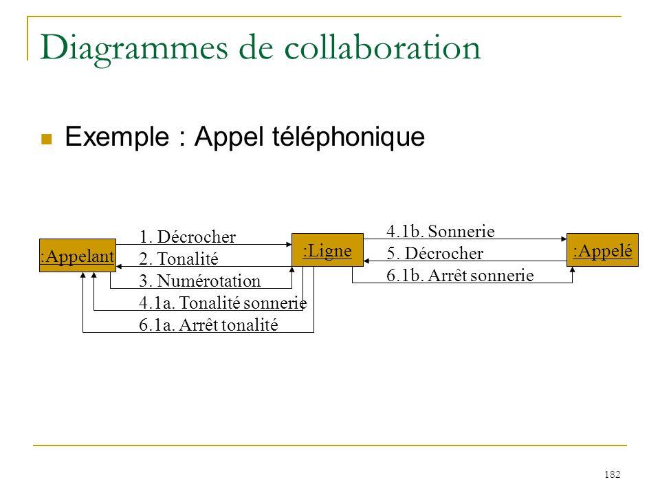 182 Diagrammes de collaboration Exemple : Appel téléphonique :Appelant :Ligne:Appelé 1. Décrocher 2. Tonalité 3. Numérotation 4.1a. Tonalité sonnerie