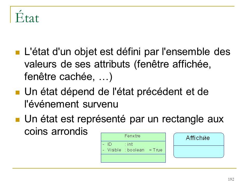 192 État L'état d'un objet est défini par l'ensemble des valeurs de ses attributs (fenêtre affichée, fenêtre cachée, …) Un état dépend de l'état précé