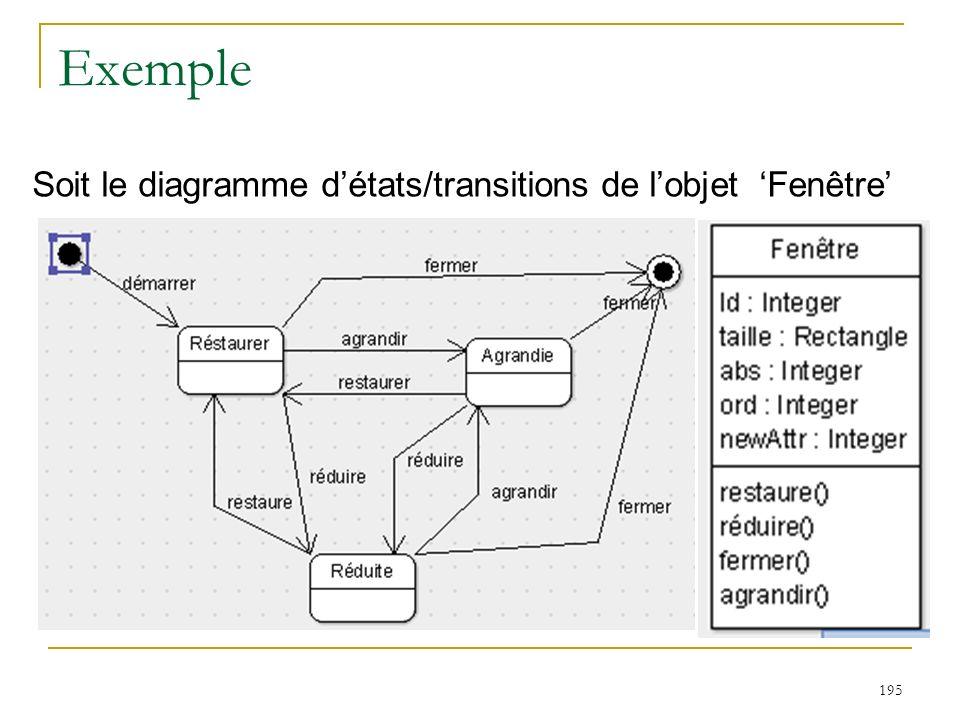 Exemple 195 Soit le diagramme détats/transitions de lobjet Fenêtre