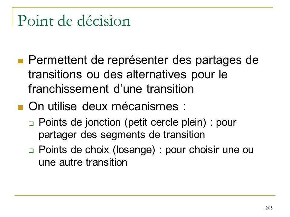 205 Point de décision Permettent de représenter des partages de transitions ou des alternatives pour le franchissement dune transition On utilise deux