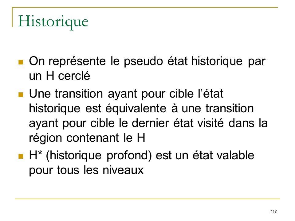 210 Historique On représente le pseudo état historique par un H cerclé Une transition ayant pour cible létat historique est équivalente à une transiti