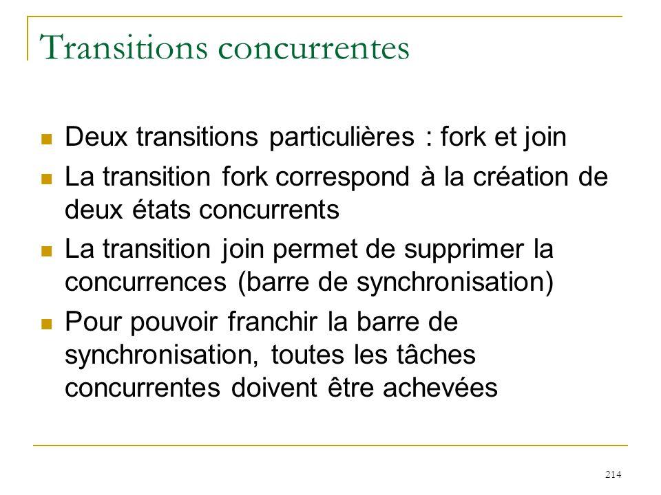 214 Transitions concurrentes Deux transitions particulières : fork et join La transition fork correspond à la création de deux états concurrents La tr