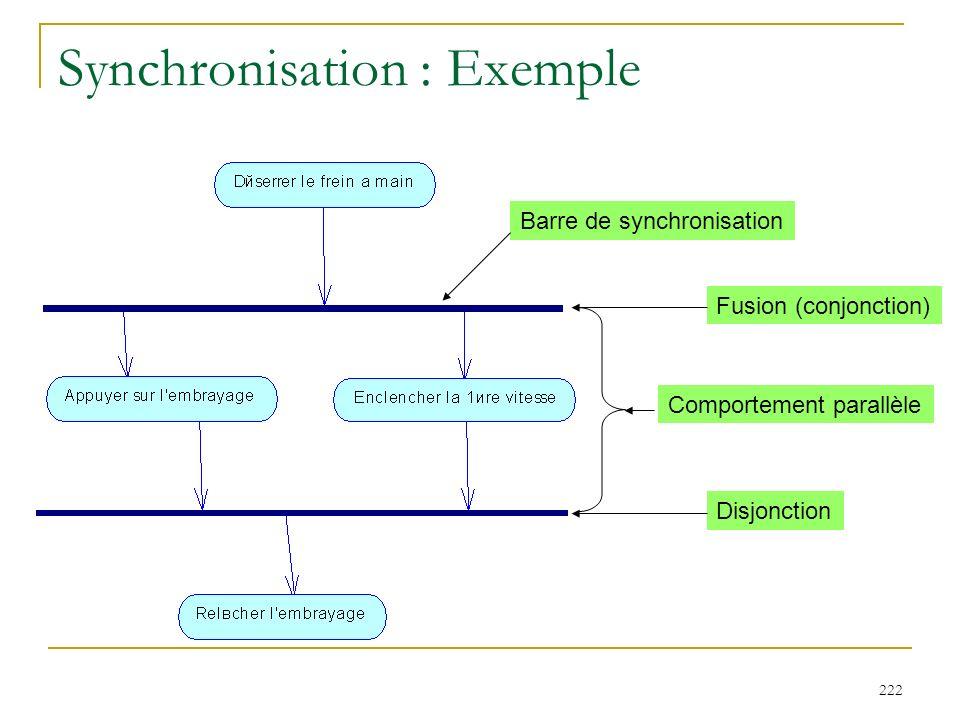 222 Synchronisation : Exemple Barre de synchronisation Fusion (conjonction) Comportement parallèle Disjonction