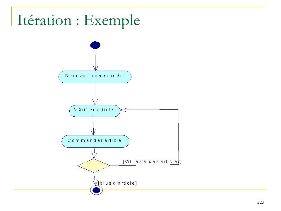 223 Itération : Exemple