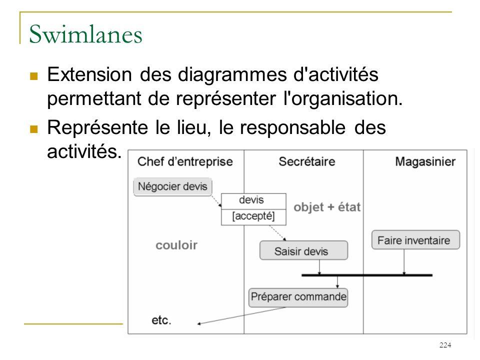 224 Swimlanes Extension des diagrammes d'activités permettant de représenter l'organisation. Représente le lieu, le responsable des activités.