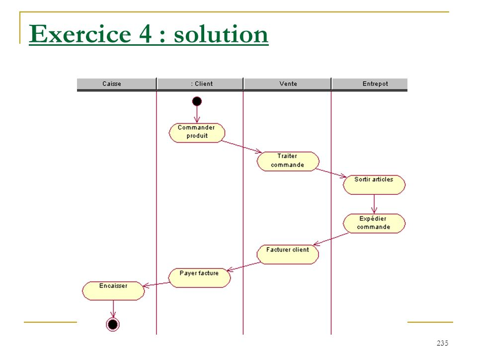 235 Exercice 4 : solution