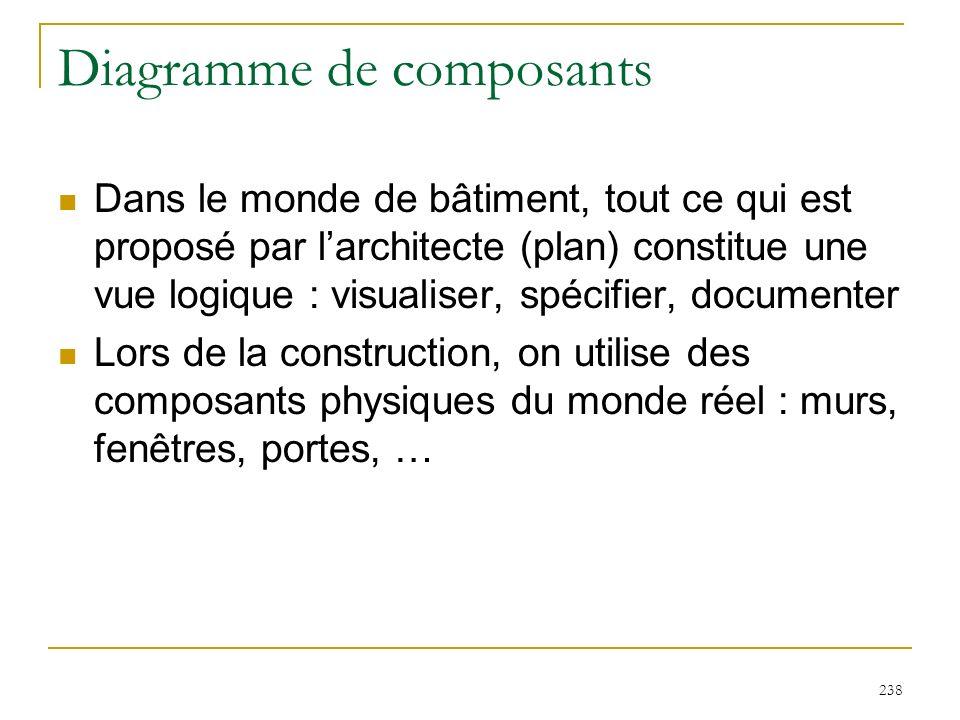 238 Diagramme de composants Dans le monde de bâtiment, tout ce qui est proposé par larchitecte (plan) constitue une vue logique : visualiser, spécifie