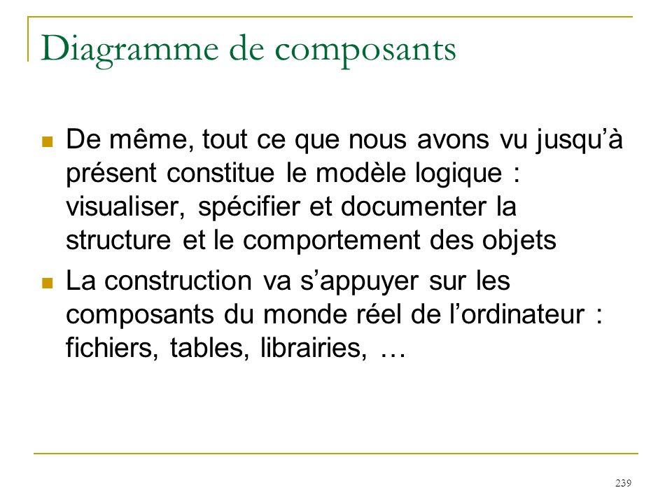 239 Diagramme de composants De même, tout ce que nous avons vu jusquà présent constitue le modèle logique : visualiser, spécifier et documenter la str
