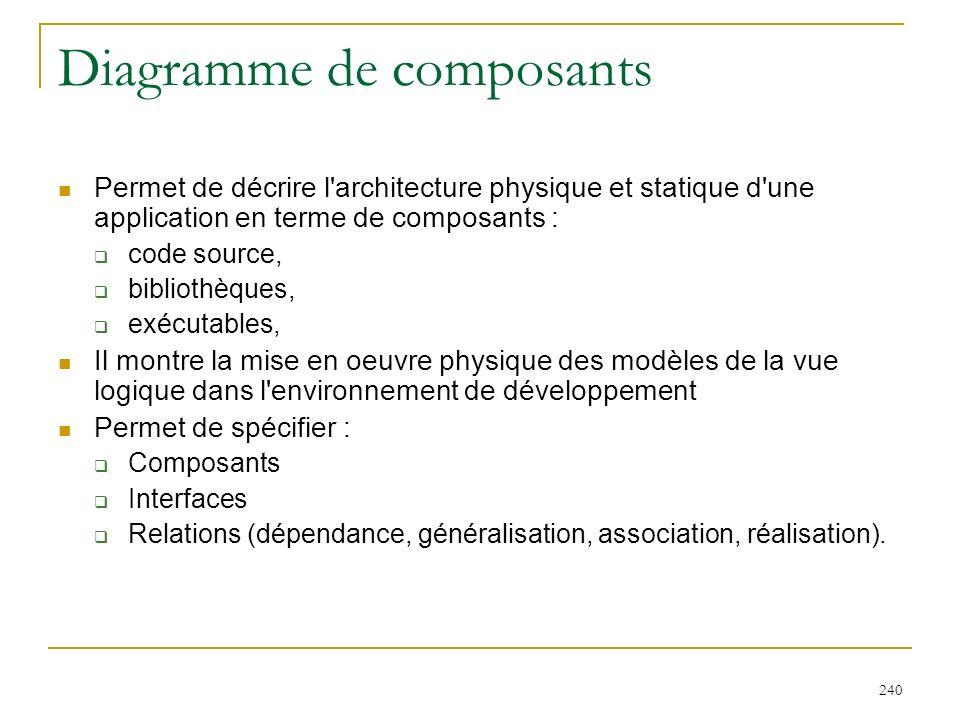 240 Diagramme de composants Permet de décrire l'architecture physique et statique d'une application en terme de composants : code source, bibliothèque