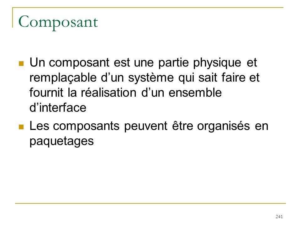 241 Composant Un composant est une partie physique et remplaçable dun système qui sait faire et fournit la réalisation dun ensemble dinterface Les com