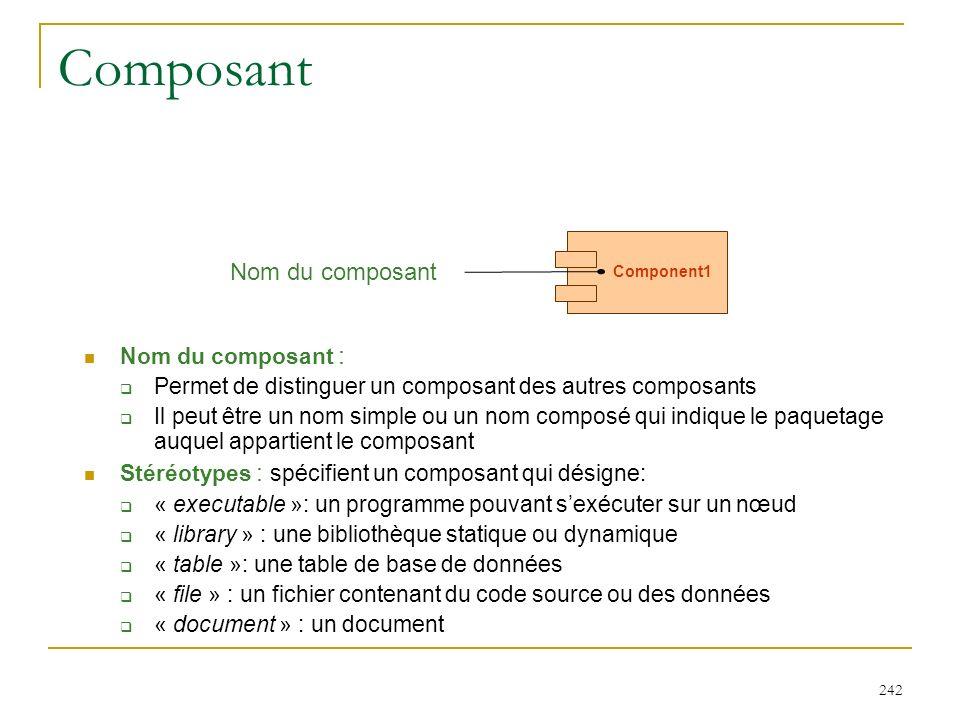 242 Composant Nom du composant : Permet de distinguer un composant des autres composants Il peut être un nom simple ou un nom composé qui indique le p