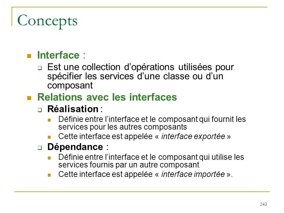 243 Concepts Interface : Est une collection dopérations utilisées pour spécifier les services dune classe ou dun composant Relations avec les interfac