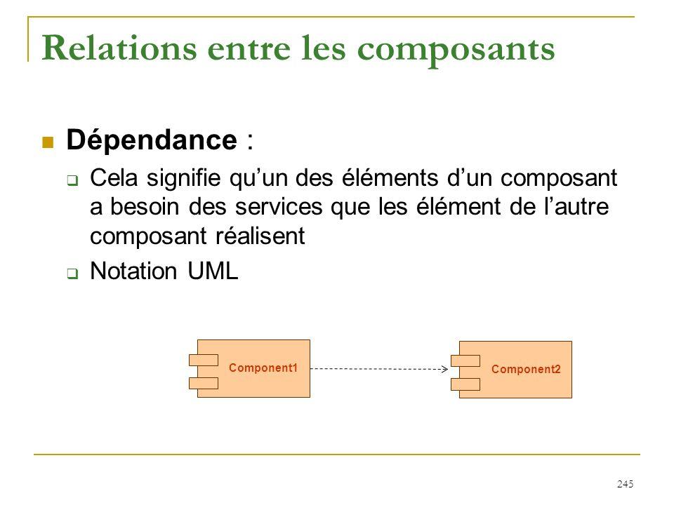 245 Relations entre les composants Dépendance : Cela signifie quun des éléments dun composant a besoin des services que les élément de lautre composan
