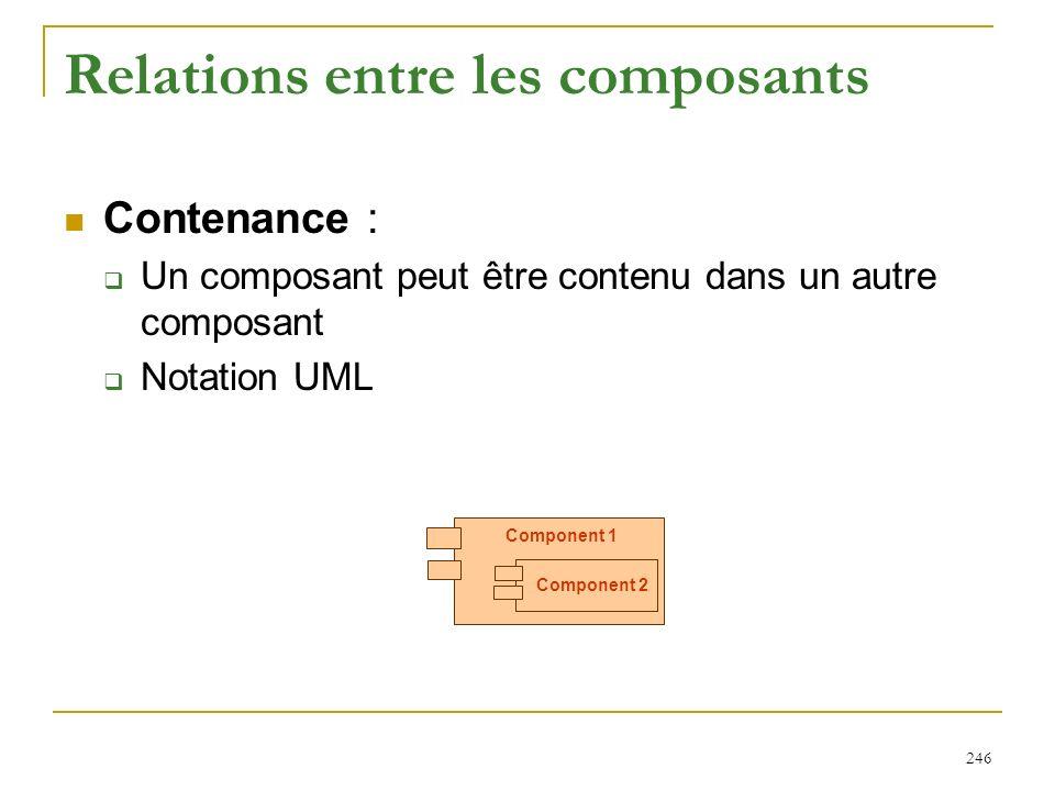 246 Relations entre les composants Contenance : Un composant peut être contenu dans un autre composant Notation UML Component 1 Component 2