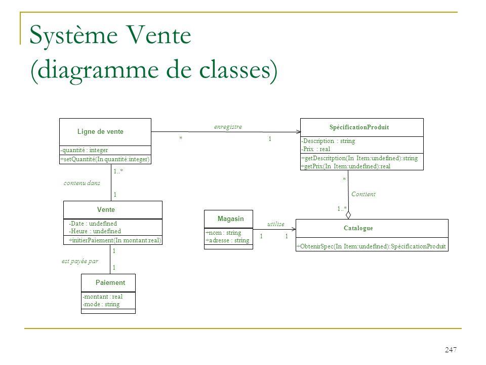 247 Système Vente (diagramme de classes) utilise Ligne de vente -quantité : integer +setQuantité(In quantité:integer) Vente -Date : undefined -Heure :