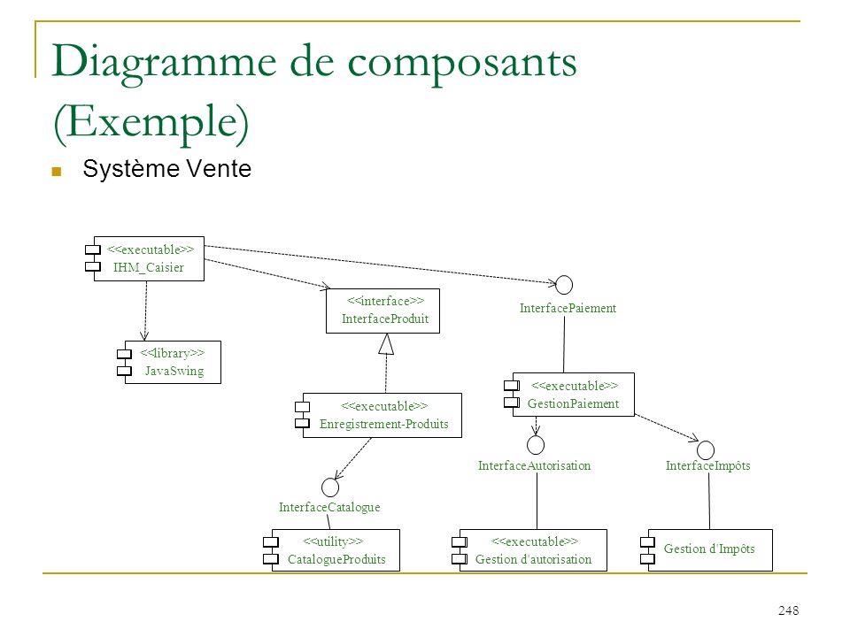248 Diagramme de composants (Exemple) Système Vente > IHM_Caisier > CatalogueProduits > Enregistrement-Produits > InterfaceProduit InterfaceCatalogue