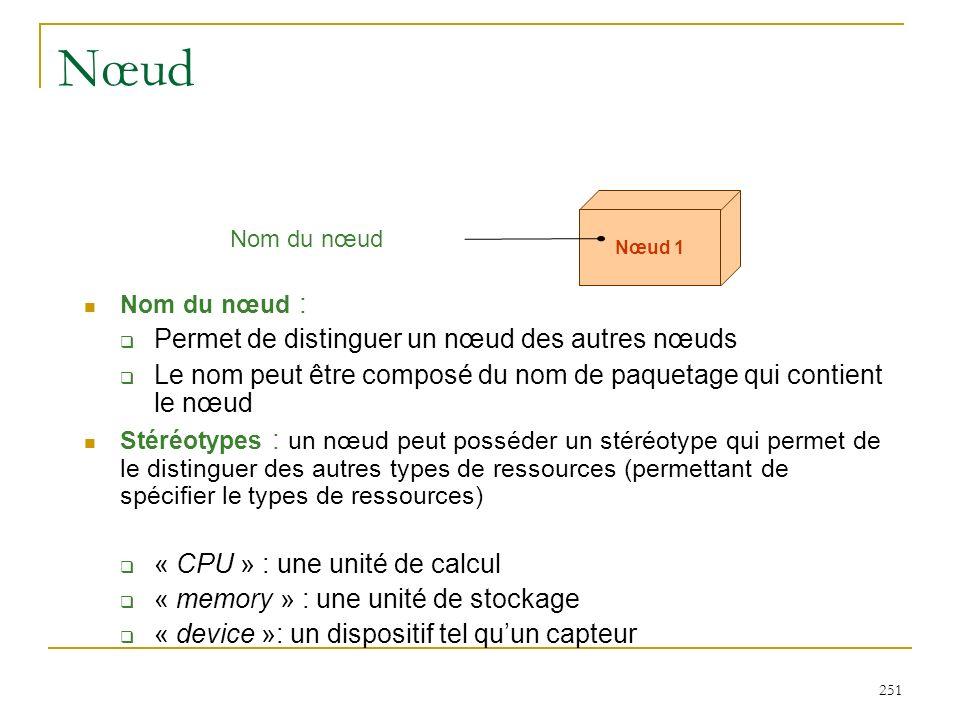 251 Nœud Nom du nœud : Permet de distinguer un nœud des autres nœuds Le nom peut être composé du nom de paquetage qui contient le nœud Stéréotypes : u