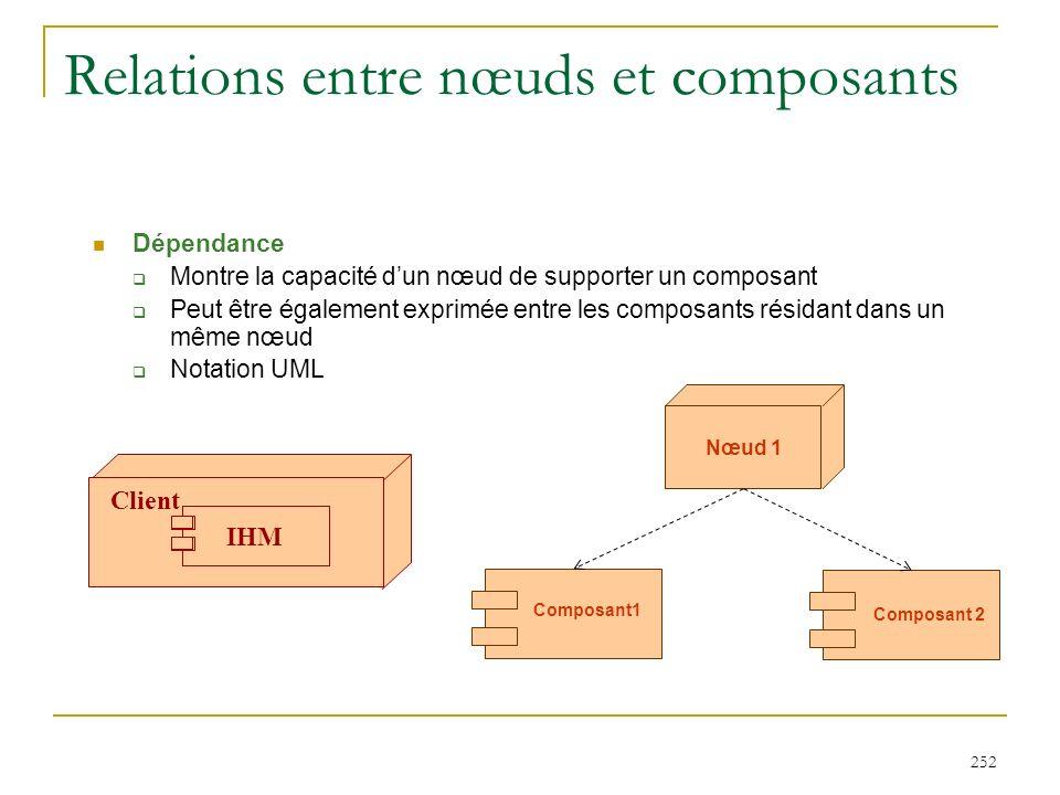 252 Relations entre nœuds et composants Dépendance : Montre la capacité dun nœud de supporter un composant Peut être également exprimée entre les comp