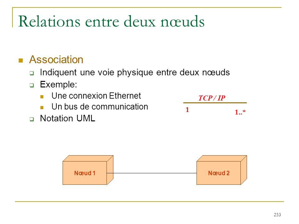 253 Relations entre deux nœuds Association Indiquent une voie physique entre deux nœuds Exemple: Une connexion Ethernet Un bus de communication Notati