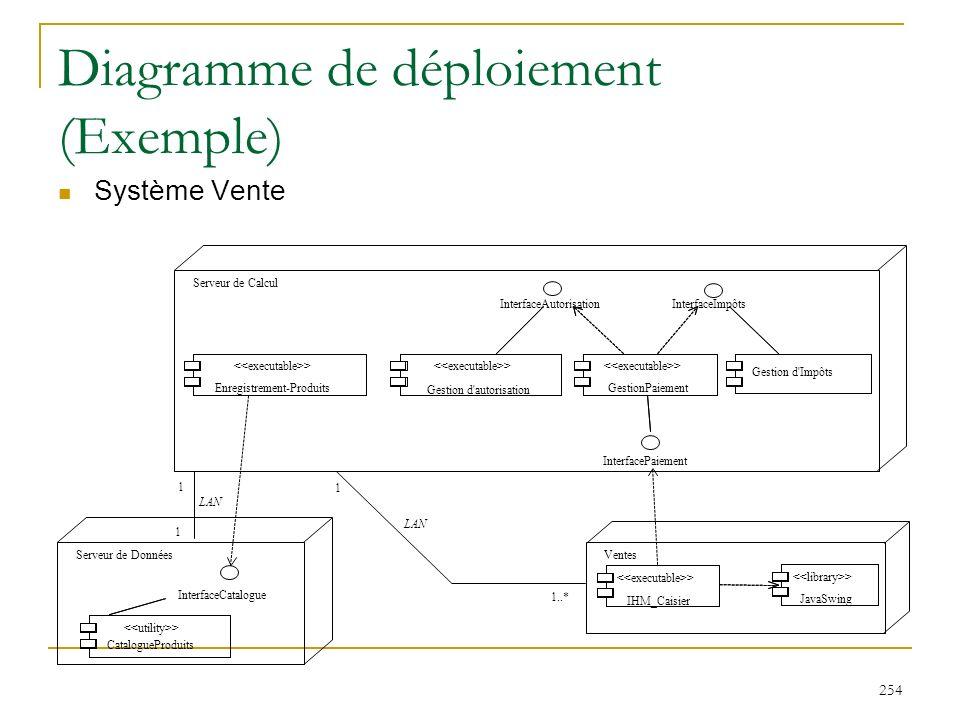 254 Diagramme de déploiement (Exemple) Système Vente Serveur de Calcul InterfaceAutorisationInterfaceImpôts InterfacePaiement > Gestion d'autorisation